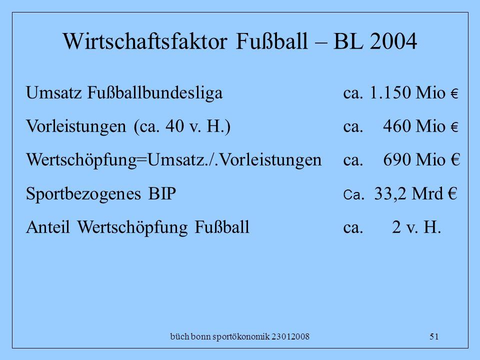 büch bonn sportökonomik 2301200851 Wirtschaftsfaktor Fußball – BL 2004 Umsatz Fußballbundesliga Vorleistungen (ca. 40 v. H.) Wertschöpfung=Umsatz./.Vo