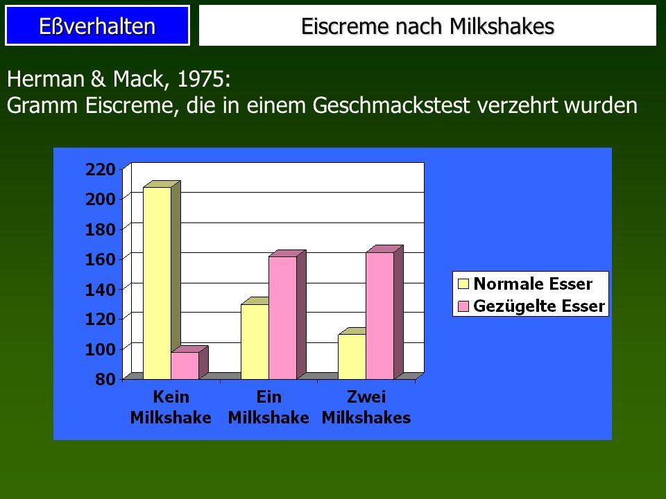 Eßverhalten Eiscreme nach Milkshakes Herman & Mack, 1975: Gramm Eiscreme, die in einem Geschmackstest verzehrt wurden