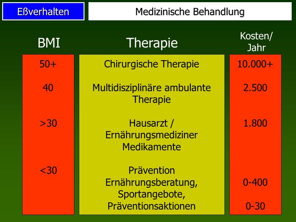 Eßverhalten Medizinische Behandlung Chirurgische Therapie Multidisziplinäre ambulante Therapie Hausarzt / Ernährungsmediziner Medikamente Prävention E