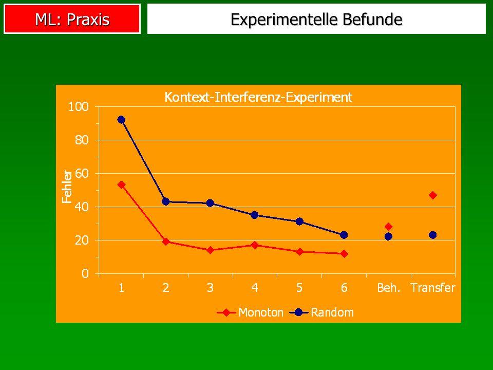 ML: Praxis Experimentelle Befunde