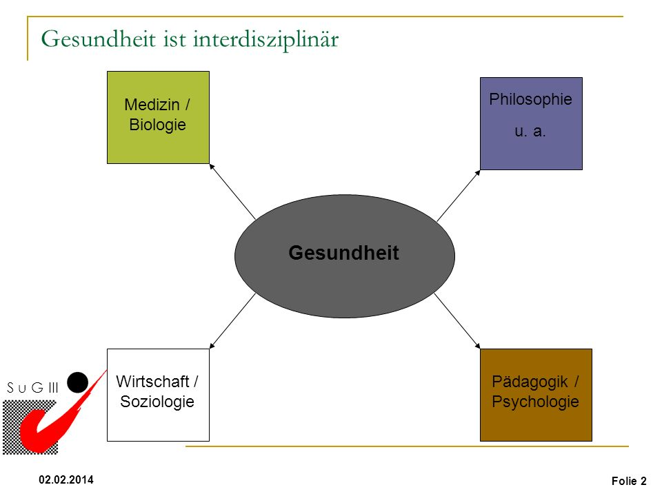 Folie 2 02.02.2014 S u G III Gesundheit Medizin / Biologie Philosophie u. a. Pädagogik / Psychologie Wirtschaft / Soziologie Gesundheit ist interdiszi