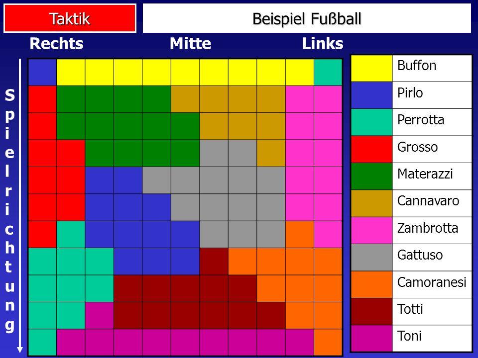 Taktik Buffon Pirlo Perrotta Grosso Materazzi Cannavaro Zambrotta Gattuso Camoranesi Totti Toni MitteRechtsLinks SpielrichtungSpielrichtung Beispiel F