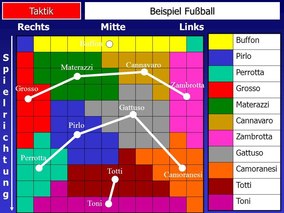 Taktik Buffon Pirlo Perrotta Grosso Materazzi Cannavaro Zambrotta Gattuso Camoranesi Totti Toni MitteRechtsLinks SpielrichtungSpielrichtung Perrotta P