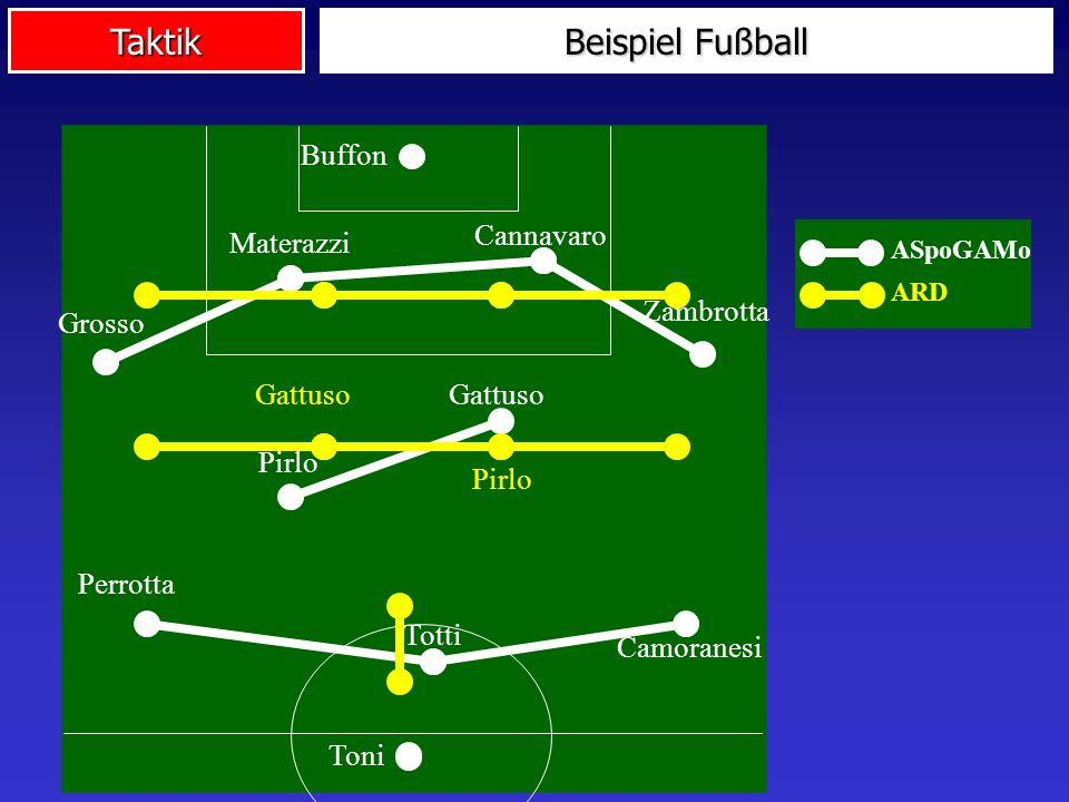 Taktik Grosso Materazzi Perrotta Cannavaro Pirlo Totti Toni Gattuso Zambrotta Camoranesi Buffon ARD Pirlo Gattuso ASpoGAMo Beispiel Fußball