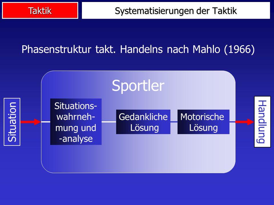 Taktik Systematisierungen der Taktik Phasenstruktur takt. Handelns nach Mahlo (1966) Sportler Situation Handlung Situations- wahrneh- mung und -analys