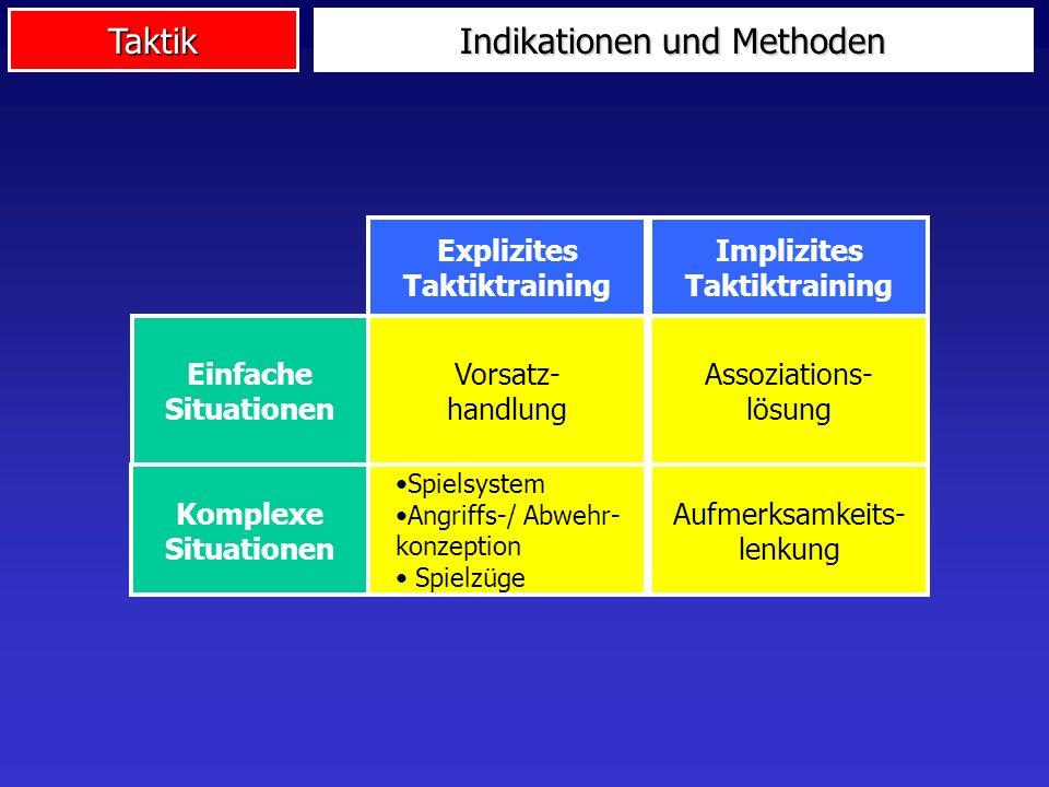 Taktik Indikationen und Methoden Explizites Taktiktraining Implizites Taktiktraining Einfache Situationen Vorsatz- handlung Assoziations- lösung Kompl