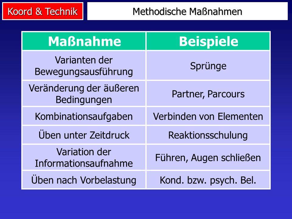 Koord & Technik Methodische Maßnahmen Kond. bzw. psych. Bel.Üben nach Vorbelastung BeispieleMaßnahme Sprünge Varianten der Bewegungsausführung Partner