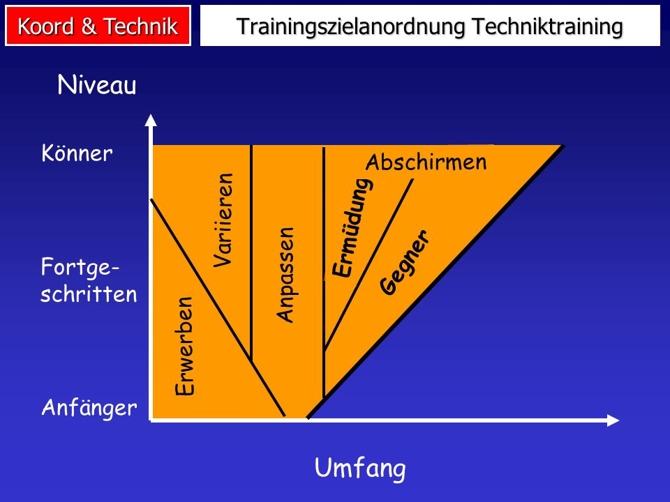 Koord & Technik Trainingszielanordnung Techniktraining Umfang Niveau Könner Fortge- schritten Anfänger Variieren Anpassen Erwerben Ermüdung Gegner Abs