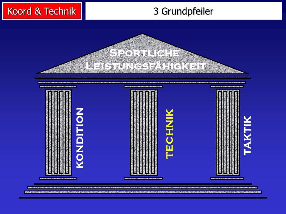 Koord & Technik Methodische Maßnahmen Kond.bzw. psych.