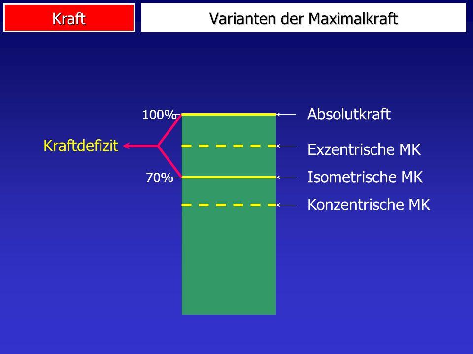 Kraft 100% Absolutkraft 70% Isometrische MK Konzentrische MK Exzentrische MK Kraftdefizit Varianten der Maximalkraft