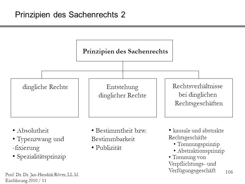 106 Prof. Dr. Dr. Jan-Hendrik Röver, LL.M. Einführung 2010 / 11 Prinzipien des Sachenrechts 2 dingliche Rechte Entstehung dinglicher Rechte Rechtsverh