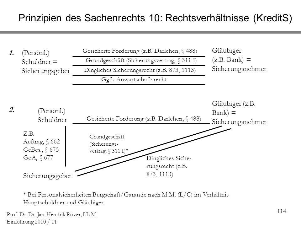 114 Prof. Dr. Dr. Jan-Hendrik Röver, LL.M. Einführung 2010 / 11 (Persönl.) Schuldner = Sicherungsgeber Gläubiger (z.B. Bank) = Sicherungsnehmer Gesich