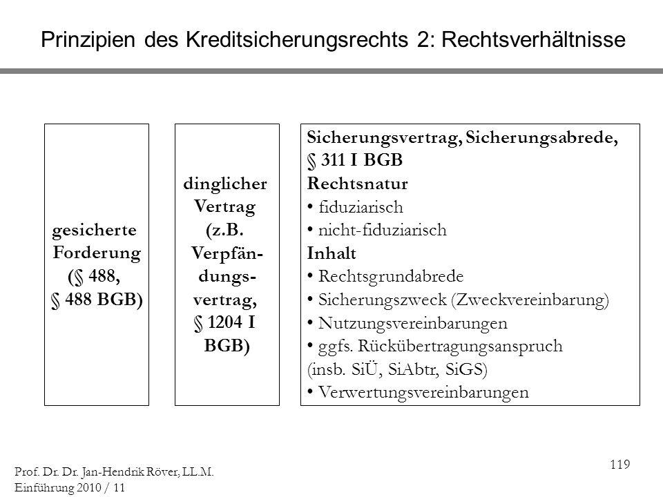 119 Prof. Dr. Dr. Jan-Hendrik Röver, LL.M. Einführung 2010 / 11 Prinzipien des Kreditsicherungsrechts 2: Rechtsverhältnisse dinglicher Vertrag (z.B. V