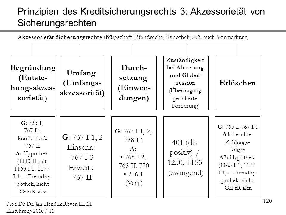 120 Prof. Dr. Dr. Jan-Hendrik Röver, LL.M. Einführung 2010 / 11 Zuständigkeit bei Abtretung und Global- zession (Übertragung gesicherte Forderung) G: