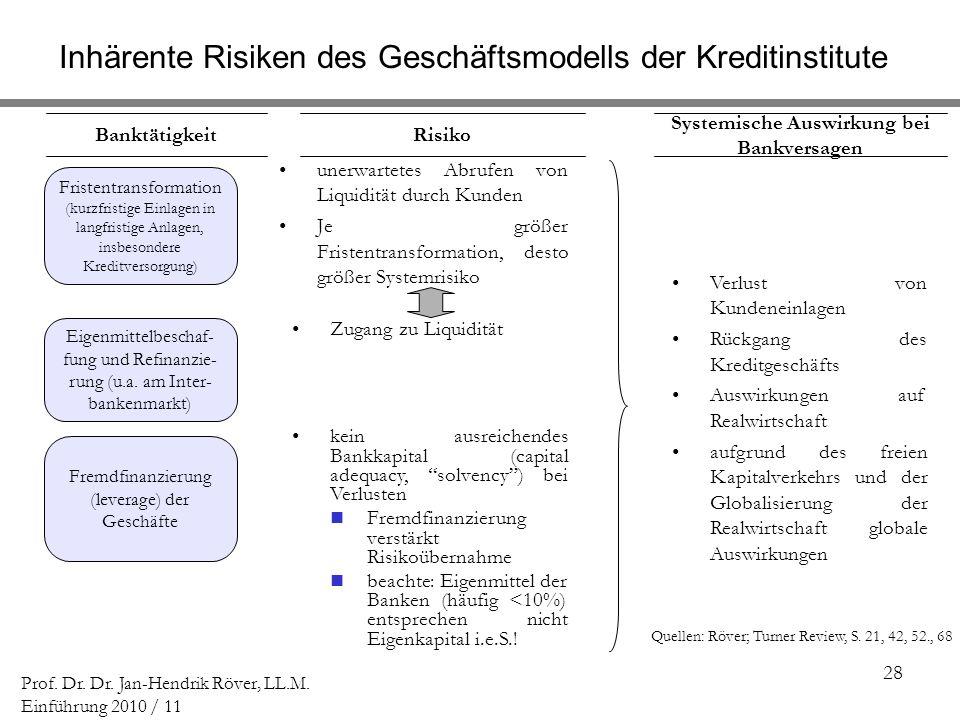 28 Prof. Dr. Dr. Jan-Hendrik Röver, LL.M. Einführung 2010 / 11 unerwartetes Abrufen von Liquidität durch Kunden Je größer Fristentransformation, desto