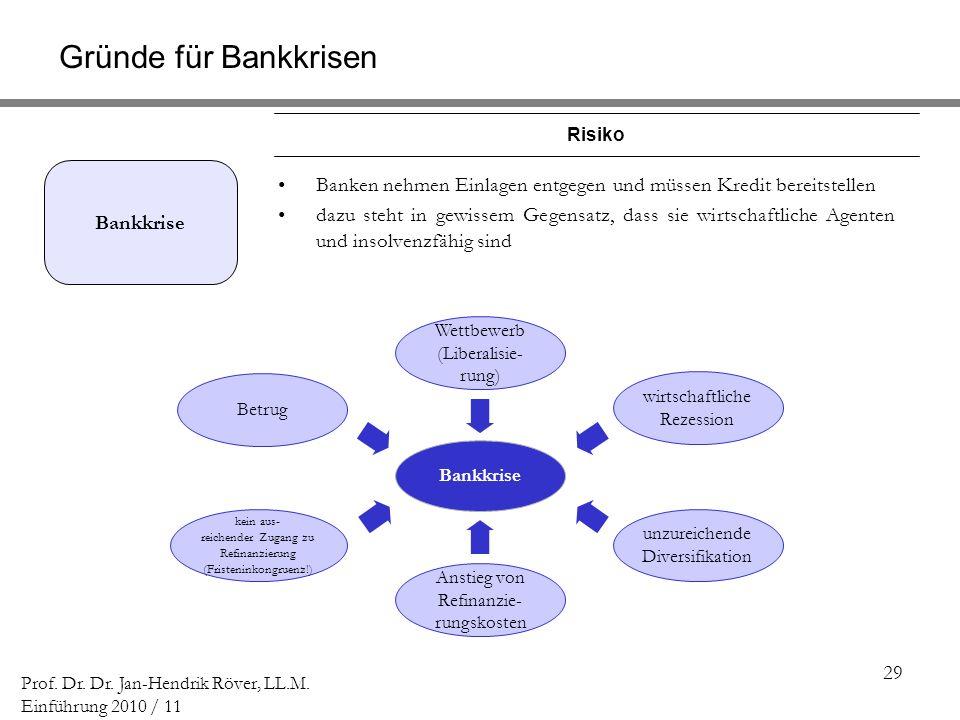 29 Prof. Dr. Dr. Jan-Hendrik Röver, LL.M. Einführung 2010 / 11 Bankkrise Banken nehmen Einlagen entgegen und müssen Kredit bereitstellen dazu steht in