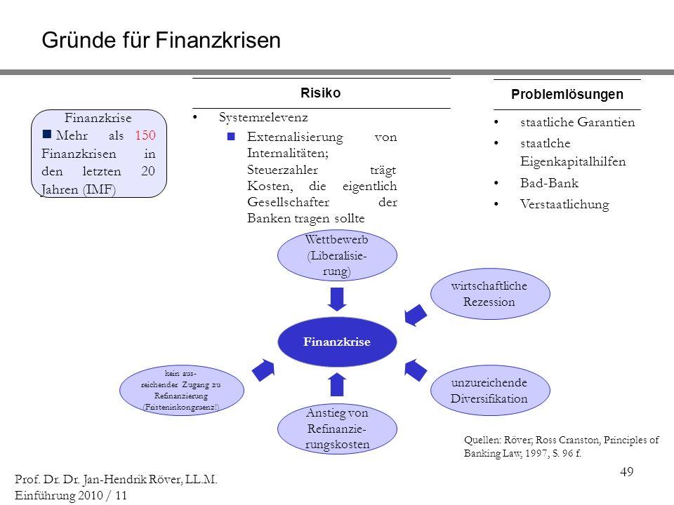 49 Prof. Dr. Dr. Jan-Hendrik Röver, LL.M. Einführung 2010 / 11 Finanzkrise Mehr als 150 Finanzkrisen in den letzten 20 Jahren (IMF) staatliche Garanti