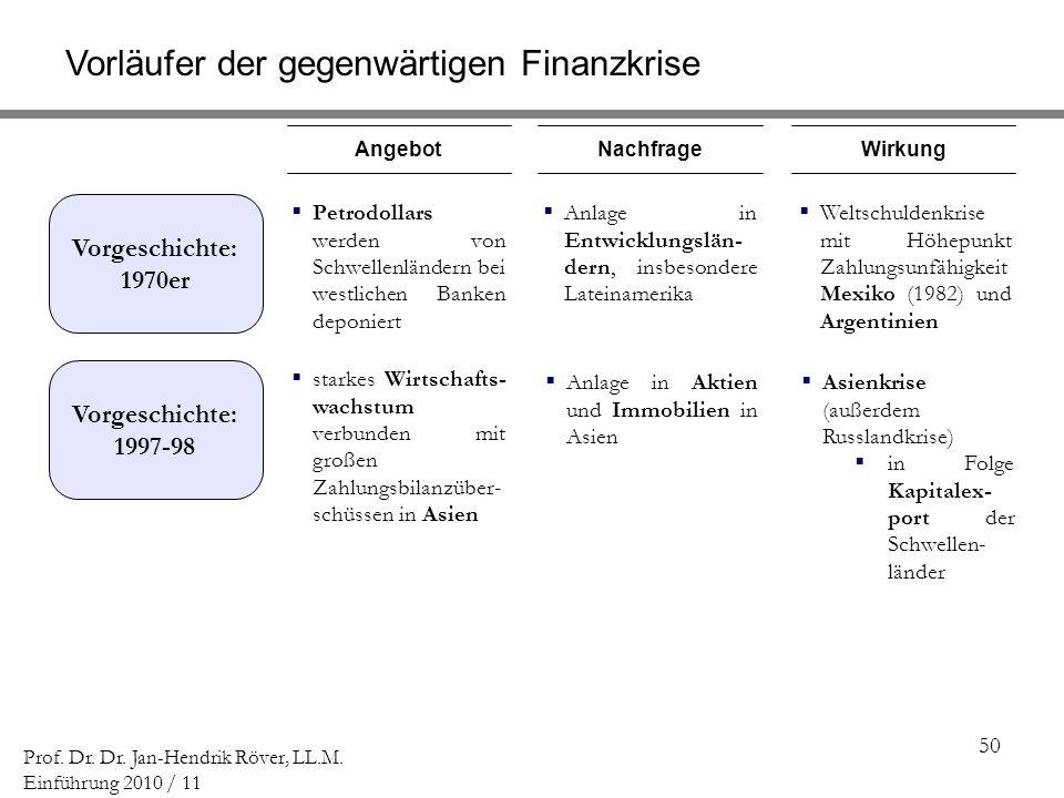 50 Prof. Dr. Dr. Jan-Hendrik Röver, LL.M. Einführung 2010 / 11 Petrodollars werden von Schwellenländern bei westlichen Banken deponiert starkes Wirtsc