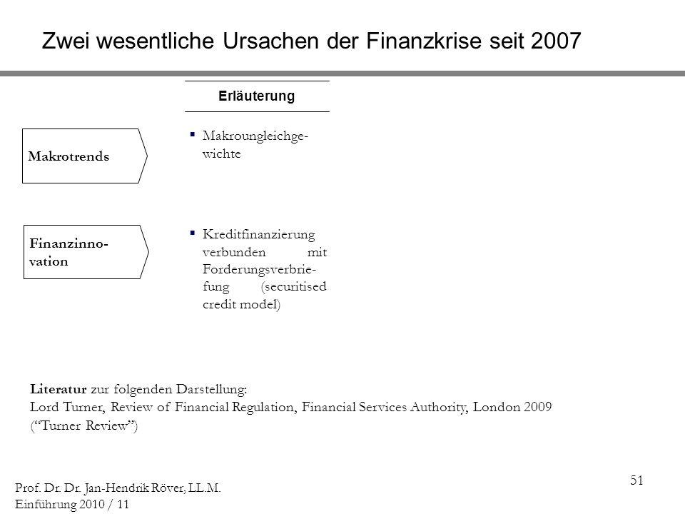51 Prof. Dr. Dr. Jan-Hendrik Röver, LL.M. Einführung 2010 / 11 Makroungleichge- wichte Erläuterung Makrotrends Finanzinno- vation Kreditfinanzierung v