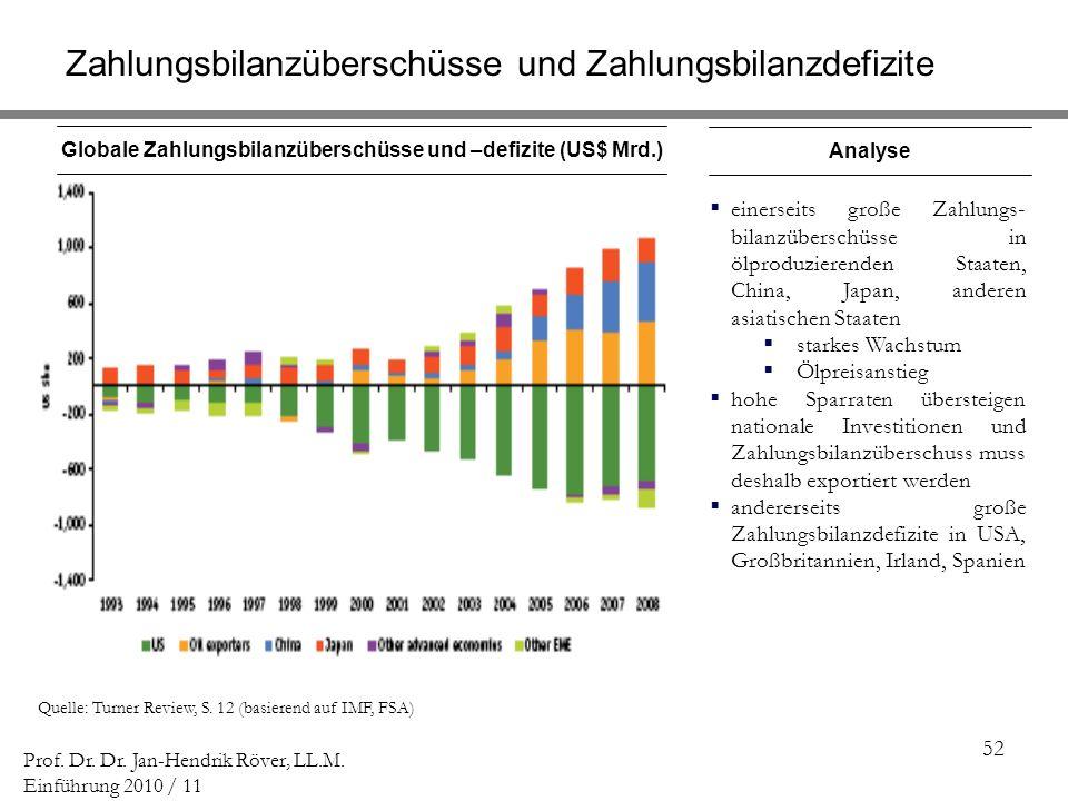 52 Prof. Dr. Dr. Jan-Hendrik Röver, LL.M. Einführung 2010 / 11 Globale Zahlungsbilanzüberschüsse und –defizite (US$ Mrd.) Quelle: Turner Review, S. 12
