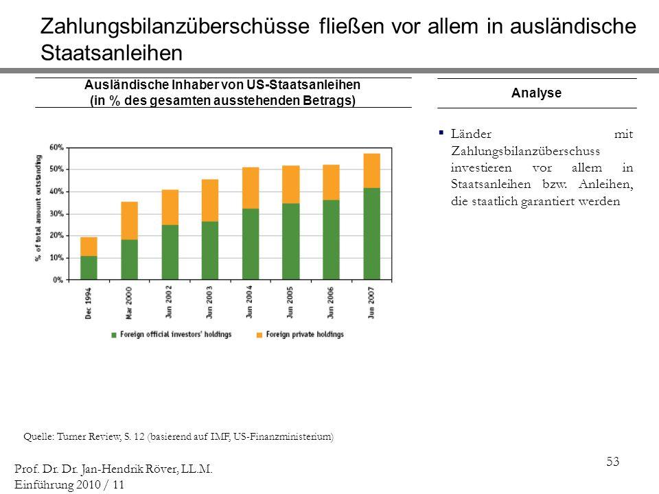 53 Prof. Dr. Dr. Jan-Hendrik Röver, LL.M. Einführung 2010 / 11 Ausländische Inhaber von US-Staatsanleihen (in % des gesamten ausstehenden Betrags) Que