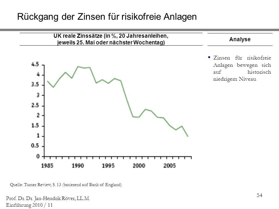 54 Prof. Dr. Dr. Jan-Hendrik Röver, LL.M. Einführung 2010 / 11 UK reale Zinssätze (in %, 20 Jahresanleihen, jeweils 25. Mai oder nächster Wochentag) Q