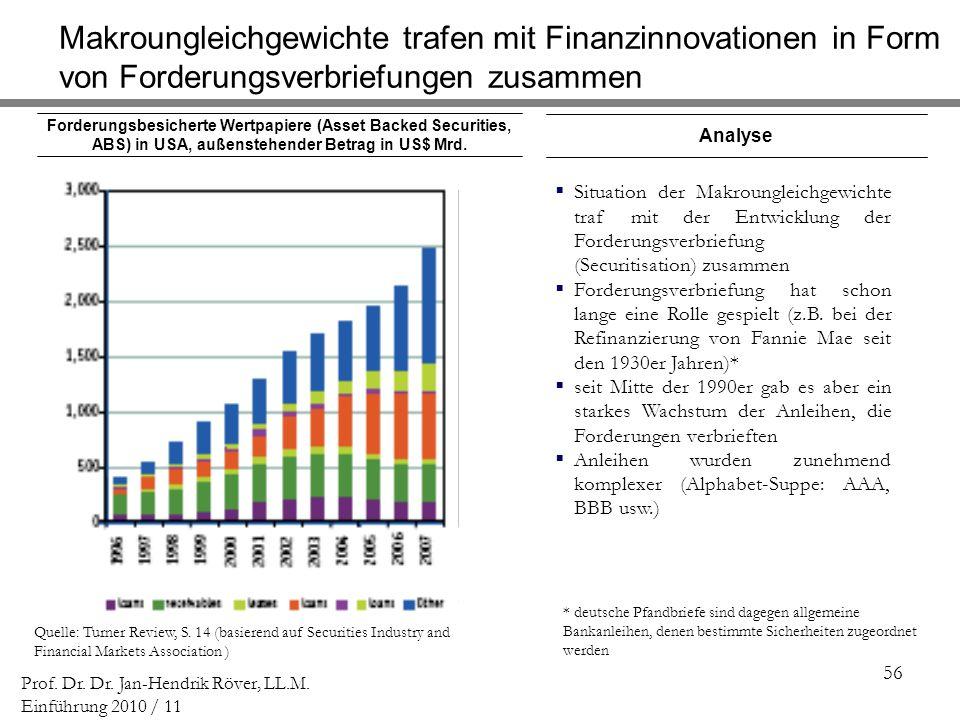 56 Prof. Dr. Dr. Jan-Hendrik Röver, LL.M. Einführung 2010 / 11 Forderungsbesicherte Wertpapiere (Asset Backed Securities, ABS) in USA, außenstehender