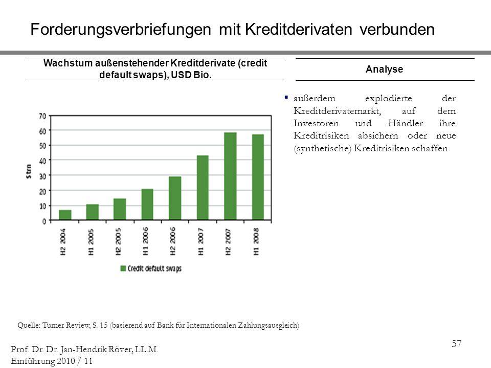 57 Prof. Dr. Dr. Jan-Hendrik Röver, LL.M. Einführung 2010 / 11 Wachstum außenstehender Kreditderivate (credit default swaps), USD Bio. Quelle: Turner