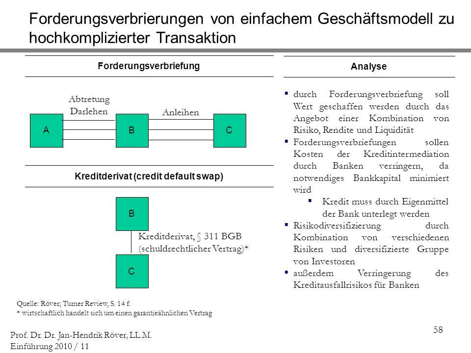 58 Prof. Dr. Dr. Jan-Hendrik Röver, LL.M. Einführung 2010 / 11 Forderungsverbriefung Quelle: Röver; Turner Review, S. 14 f. * wirtschaftlich handelt s