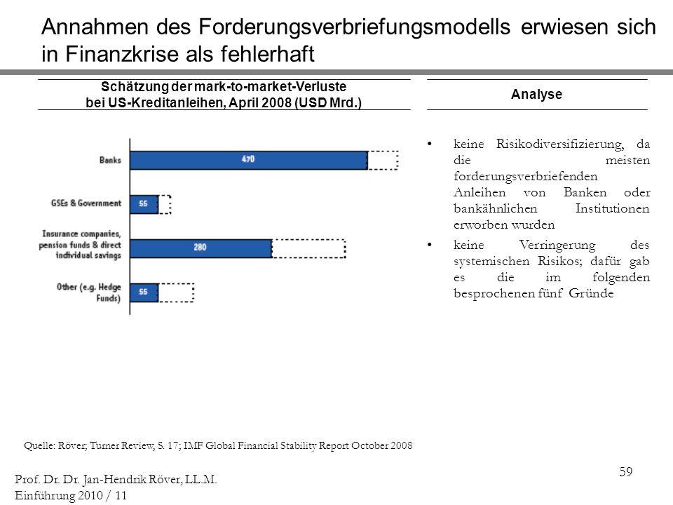 59 Prof. Dr. Dr. Jan-Hendrik Röver, LL.M. Einführung 2010 / 11 Schätzung der mark-to-market-Verluste bei US-Kreditanleihen, April 2008 (USD Mrd.) Anal