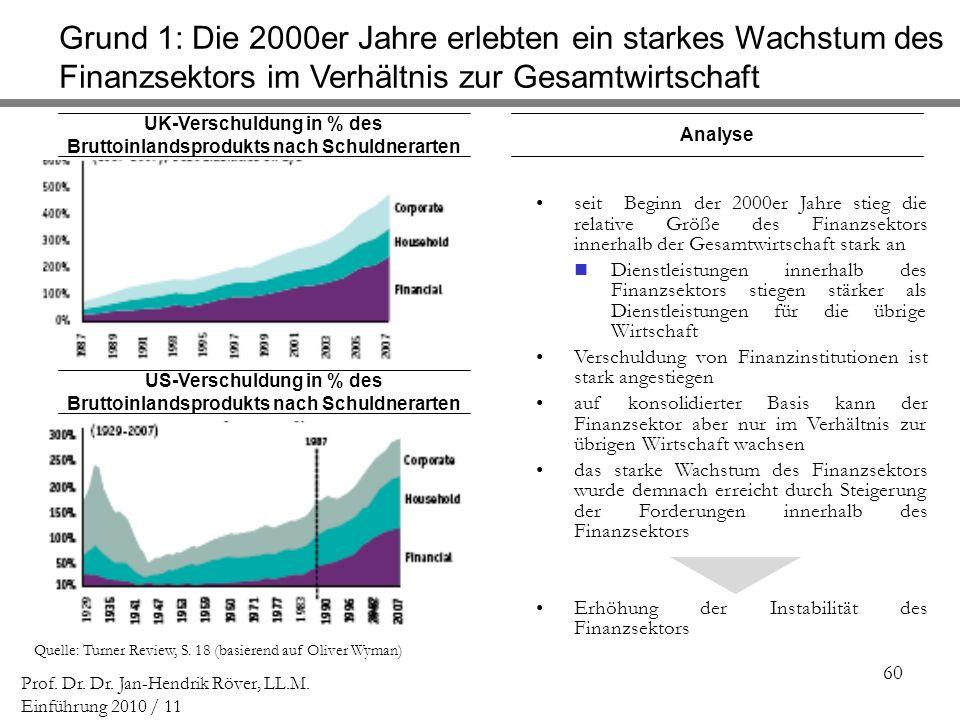 60 Prof. Dr. Dr. Jan-Hendrik Röver, LL.M. Einführung 2010 / 11 UK-Verschuldung in % des Bruttoinlandsprodukts nach Schuldnerarten US-Verschuldung in %