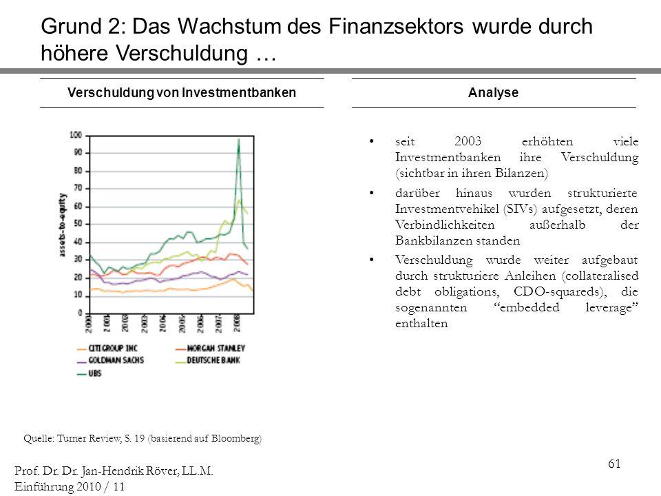 61 Prof. Dr. Dr. Jan-Hendrik Röver, LL.M. Einführung 2010 / 11 Verschuldung von Investmentbanken Quelle: Turner Review, S. 19 (basierend auf Bloomberg
