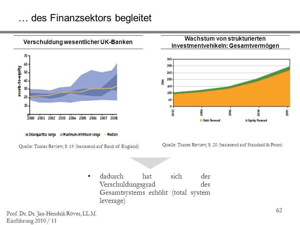 62 Prof. Dr. Dr. Jan-Hendrik Röver, LL.M. Einführung 2010 / 11 Wachstum von strukturierten Investmentvehikeln: Gesamtvermögen Verschuldung wesentliche