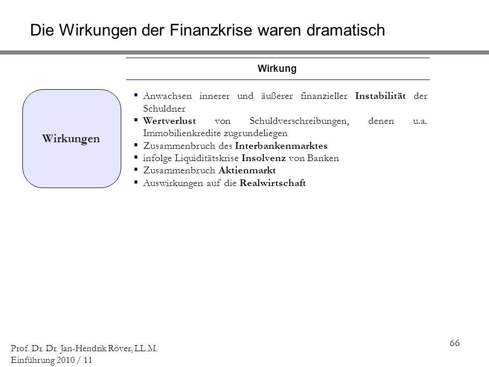 66 Prof. Dr. Dr. Jan-Hendrik Röver, LL.M. Einführung 2010 / 11 Wirkung Anwachsen innerer und äußerer finanzieller Instabilität der Schuldner Wertverlu