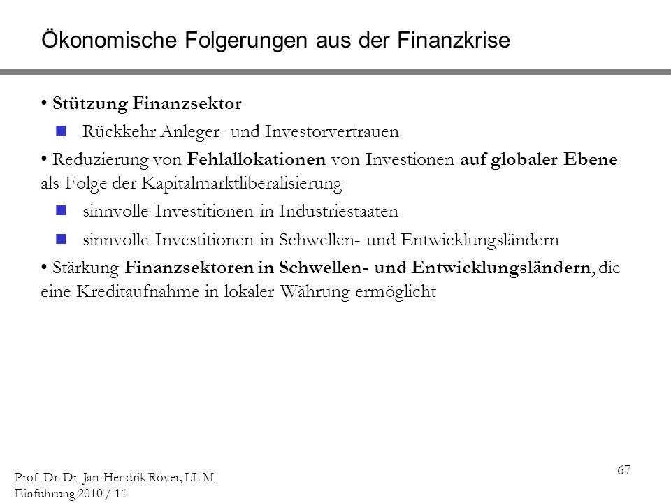 67 Prof. Dr. Dr. Jan-Hendrik Röver, LL.M. Einführung 2010 / 11 Ökonomische Folgerungen aus der Finanzkrise Stützung Finanzsektor Rückkehr Anleger- und