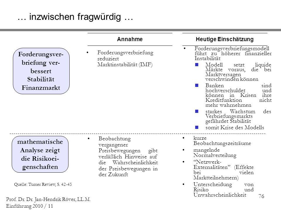 76 Prof. Dr. Dr. Jan-Hendrik Röver, LL.M. Einführung 2010 / 11 Quelle: Turner Review, S. 42-45 AnnahmeHeutige Einschätzung mathematische Analyse zeigt