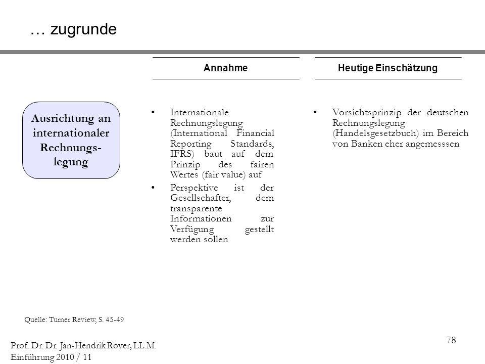 78 Prof. Dr. Dr. Jan-Hendrik Röver, LL.M. Einführung 2010 / 11 Quelle: Turner Review, S. 45-49 AnnahmeHeutige Einschätzung Vorsichtsprinzip der deutsc