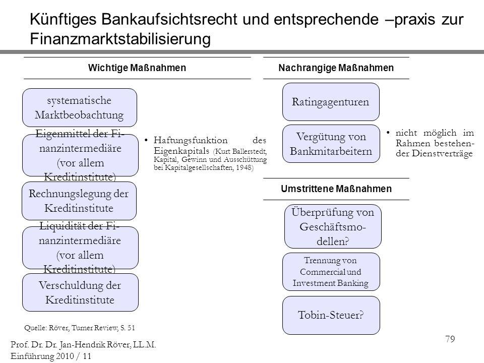 79 Prof. Dr. Dr. Jan-Hendrik Röver, LL.M. Einführung 2010 / 11 Quelle: Röver, Turner Review, S. 51 Liquidität der Fi- nanzintermediäre (vor allem Kred