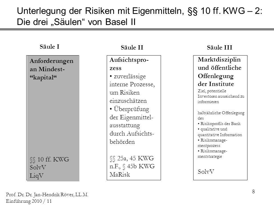 8 Prof. Dr. Dr. Jan-Hendrik Röver, LL.M. Einführung 2010 / 11 Unterlegung der Risiken mit Eigenmitteln, §§ 10 ff. KWG – 2: Die drei Säulen von Basel I