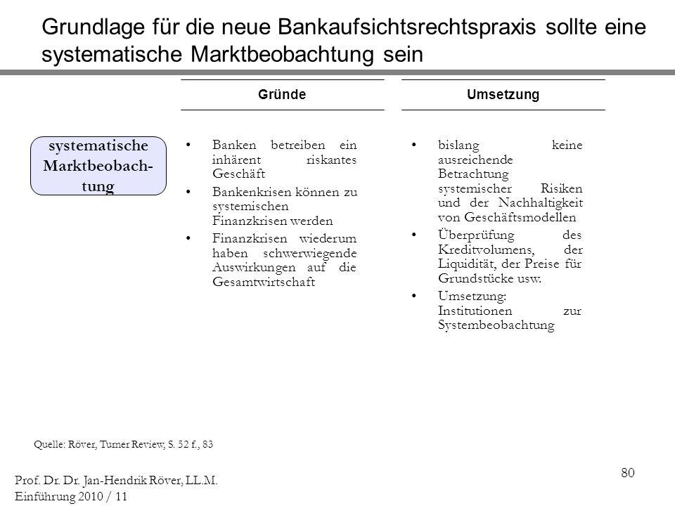 80 Prof. Dr. Dr. Jan-Hendrik Röver, LL.M. Einführung 2010 / 11 Quelle: Röver, Turner Review, S. 52 f., 83 GründeUmsetzung Banken betreiben ein inhären