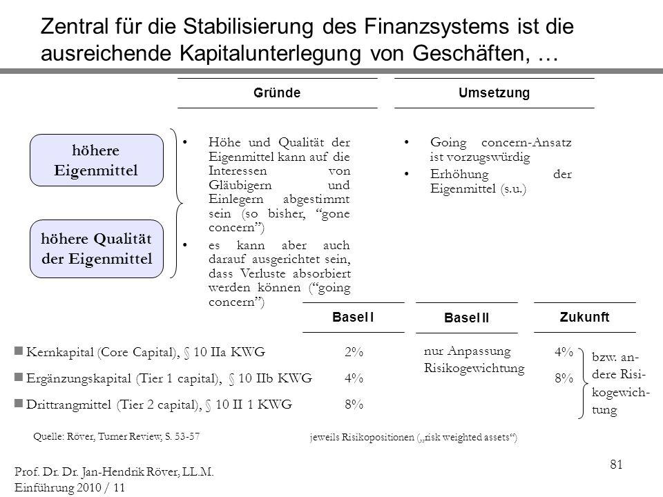 81 Prof. Dr. Dr. Jan-Hendrik Röver, LL.M. Einführung 2010 / 11 Quelle: Röver, Turner Review, S. 53-57 GründeUmsetzung Höhe und Qualität der Eigenmitte