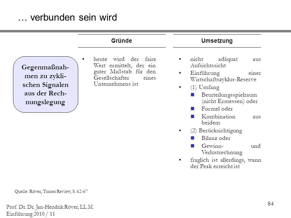 84 Prof. Dr. Dr. Jan-Hendrik Röver, LL.M. Einführung 2010 / 11 Quelle: Röver, Turner Review, S. 62-67 GründeUmsetzung Gegenmaßnah- men zu zykli- schen