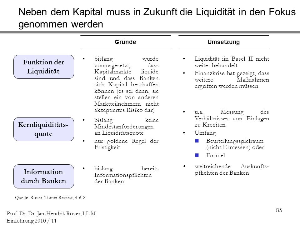 85 Prof. Dr. Dr. Jan-Hendrik Röver, LL.M. Einführung 2010 / 11 Quelle: Röver, Turner Review, S. 6-8 GründeUmsetzung bislang wurde vorausgesetzt, dass