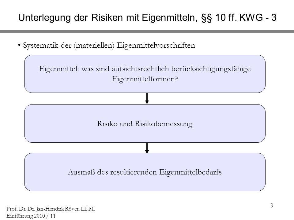 9 Prof. Dr. Dr. Jan-Hendrik Röver, LL.M. Einführung 2010 / 11 Unterlegung der Risiken mit Eigenmitteln, §§ 10 ff. KWG - 3 Systematik der (materiellen)