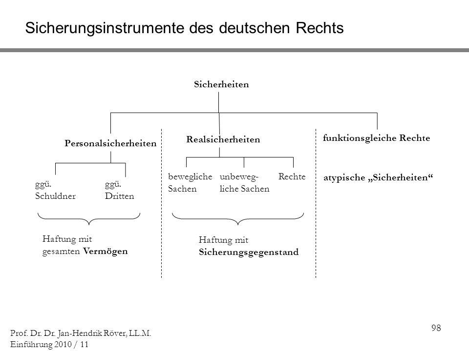 98 Prof. Dr. Dr. Jan-Hendrik Röver, LL.M. Einführung 2010 / 11 Sicherungsinstrumente des deutschen Rechts Sicherheiten Personalsicherheiten Realsicher