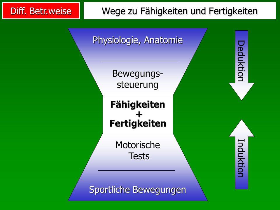 Diff. Betr.weise Wege zu Fähigkeiten und Fertigkeiten Fähigkeiten + Fertigkeiten Motorische Tests Sportliche Bewegungen Induktion Physiologie, Anatomi