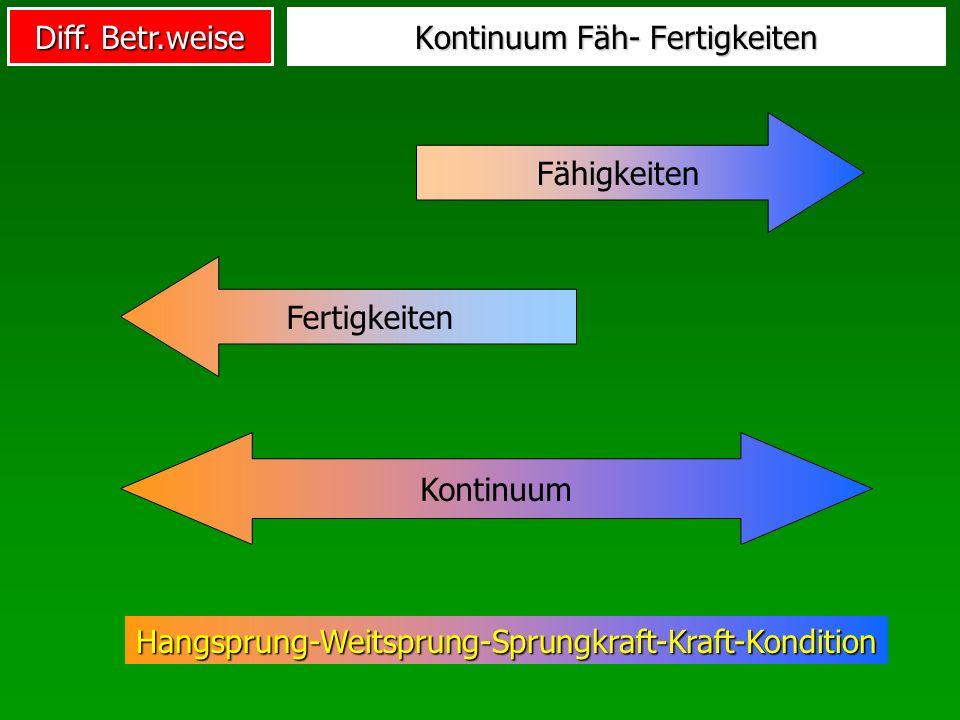 Diff. Betr.weise Kontinuum Fäh- Fertigkeiten Kontinuum Fähigkeiten Fertigkeiten Hangsprung-Weitsprung-Sprungkraft-Kraft-Kondition