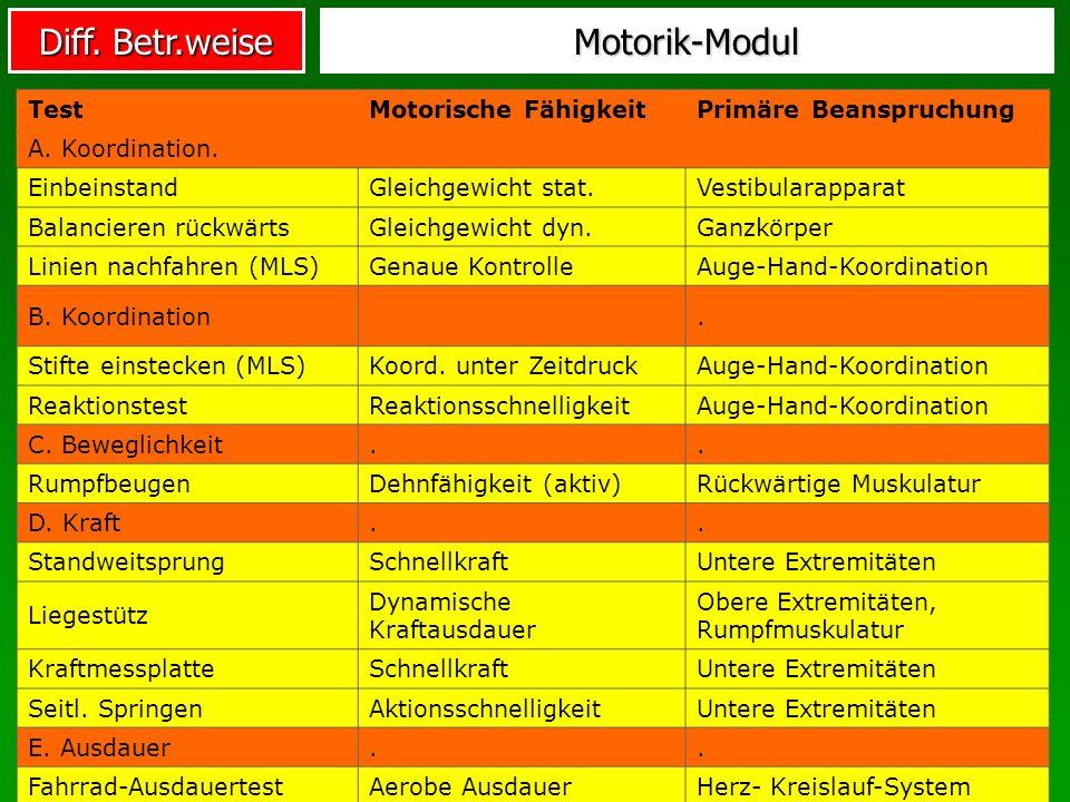 Diff. Betr.weise Motorik-Modul TestMotorische FähigkeitPrimäre Beanspruchung A. Koordination. EinbeinstandGleichgewicht stat.Vestibularapparat Balanci