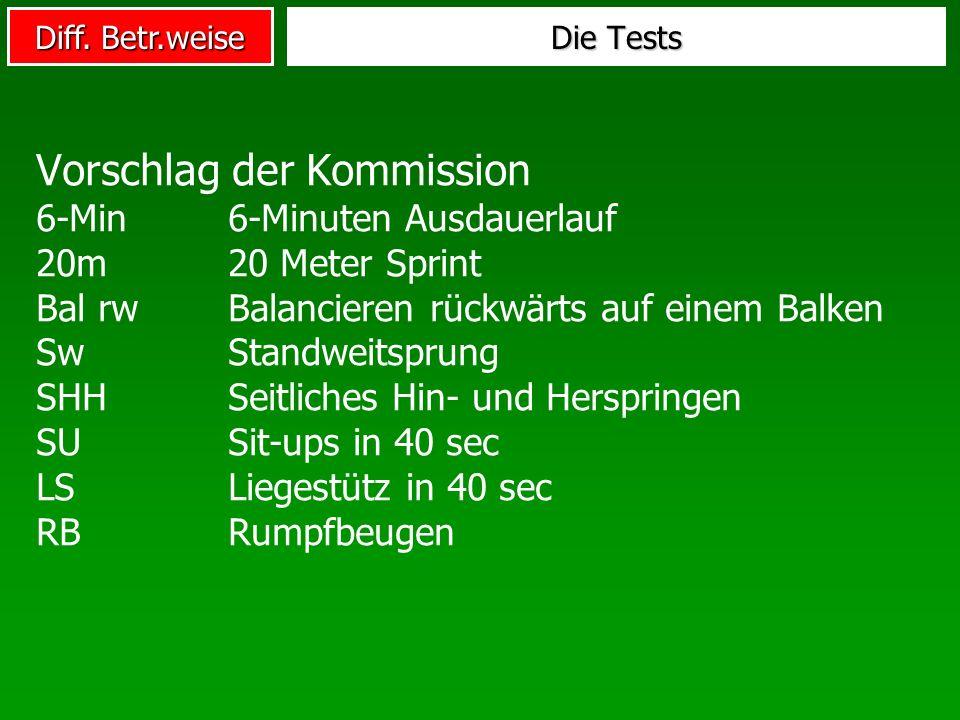 Diff. Betr.weise Die Tests Vorschlag der Kommission 6-Min6-Minuten Ausdauerlauf 20m20 Meter Sprint Bal rwBalancieren rückwärts auf einem Balken SwStan