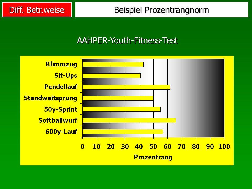 Diff. Betr.weise Beispiel Prozentrangnorm AAHPER-Youth-Fitness-Test